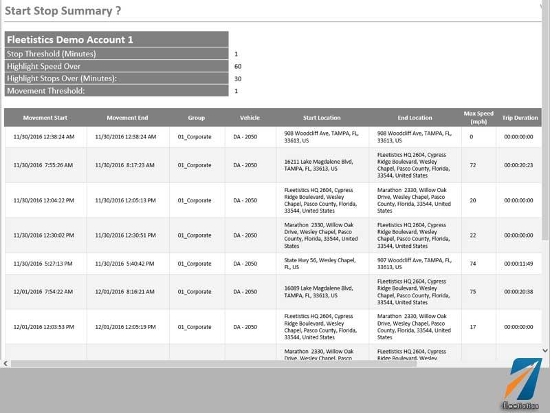 Fone features gps tracking telematics for fleet management fleet management report start stop pronofoot35fo Gallery